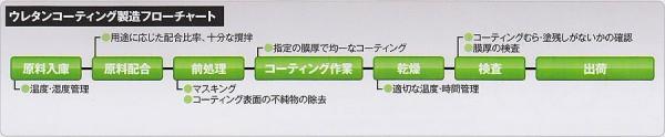 ウレタンコーティング製造フローチャート